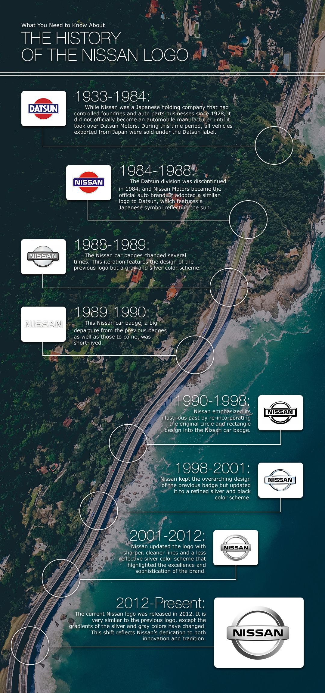 A timeline infographic showing the history of the Nissan logo.